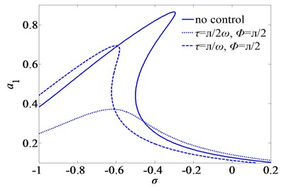 Frequency-response curves of superharmonic resonance for three sets of the time-delays