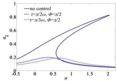 Second mode frequency-response curves of primary resonance for three sets of the time-delays