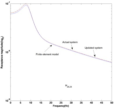 FRF curves (twenty measurement data): a) H17,17, b) H28,28, c) difference in receptance magnitude H17,17, d) difference in receptance magnitude H28,28