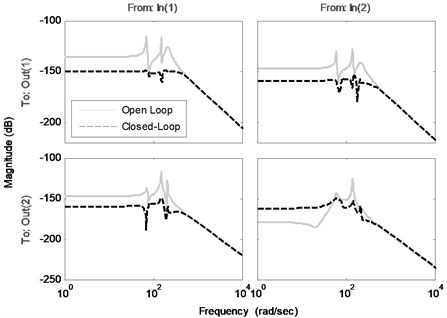 Frequency responses of the open loop and the closed-loop system