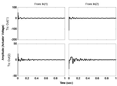a) Impulse responses and b) control inputs of the closed-loop systems