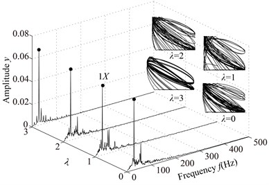 Vibration responses of rotor system at λ= 3, 2, 1, 0 under condition 1