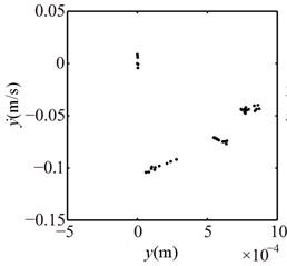 Poincaré maps at λ= 3, 2, 1 under condition 1