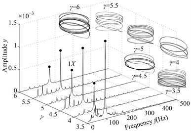 Vibration responses of the rotor system at different γ under condition 1