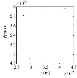Poincaré maps at γ= 3, 3.5, 4, 4.5, 5, 6 under condition 1