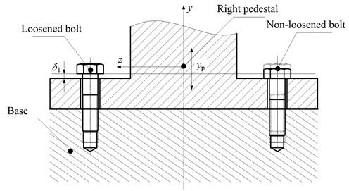 Bolt looseness schematic
