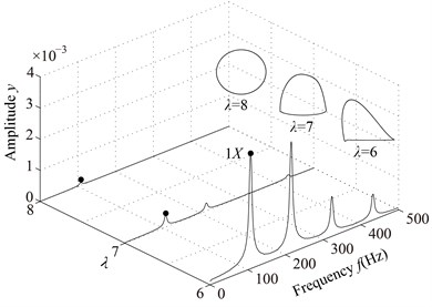 Vibration responses of the rotor system at different λ under condition 2