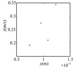 Poincaré maps at λ= 4, 3, 2 under condition 2
