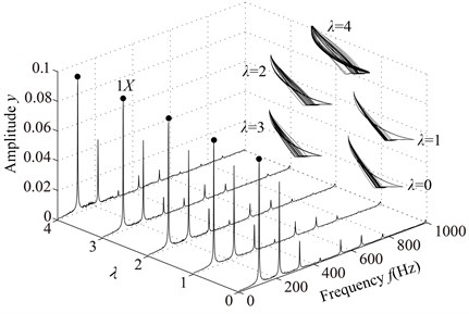 Vibration responses of rotor system at λ= 4, 3, 2, 1, 0 under condition 2