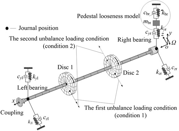 FE model of the rotor system with pedestal looseness