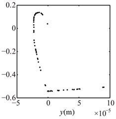 Poincaré maps at λ= 3, 2, 1 under condition 2