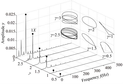 Vibration responses of the rotor system at different γ under condition 2