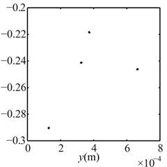 Poincaré maps at γ= 3, 3.5, 4, 4.5, 5, 6 under condition 2
