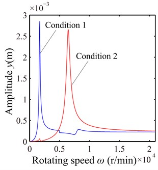 Unbalance response of the rotor system in y direction under two loading conditions