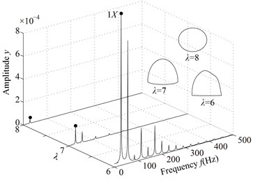 Vibration responses of the rotor system at different λ under condition 1