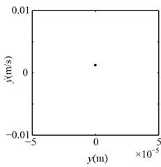 Poincaré maps at λ= 4, 3, 2 under condition 1