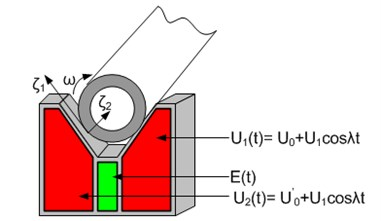 The schematics of piezoelectric V-block to support and rotate the shaft
