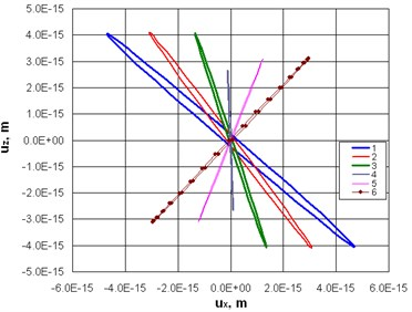 Trajectories of the contact point motion in: a)  Ux, Uz, b)  Uy, Uz axes direction  (resonant oscillations are obtained at 52,8kHz)