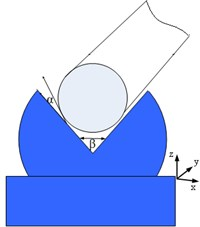 Determination of contact points and angles used in calculations  a)contact points on the rib to which calculations of motion trajectories were carried out  b)global V-block scheme: determination of the angle between the V-block rib and the edge of the shaft on excitation at contact points on the rib; determination of angle of the groove  c)determination of the angle α, when the contact points on the rib are moving in elliptical trajectory