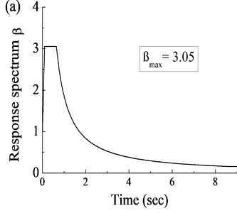 Numerical investigation on seismic performance of base