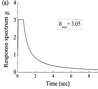 Seismic input: a) response spectrum, b) acceleration history