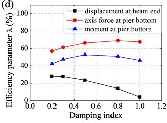 Effect of parameters to efficiency of base-isolation system: a) horizontal stiffness of EB,  b) vertical stiffness of EB, c) damping coefficient of LVD, d) damping index of LVD