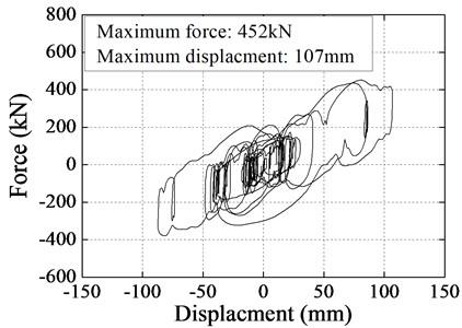 Numerical hysteresis loops for Rigid Frame Bridge using EB+LVD system
