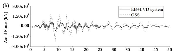 Typical seismic response of Rigid Frame Bridge using EB+LVD system:  a) displacement at beam end, b) axial force at pier bottom, c) moment at pier bottom