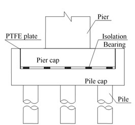 Configuration of base-isolation layer: a) longitudinal direction, b) transverse direction