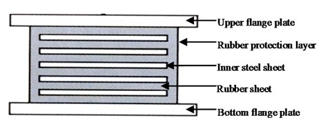Configuration of EB
