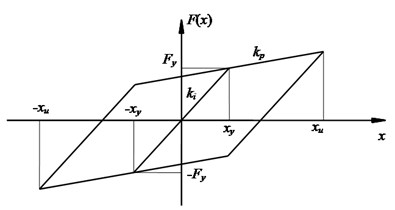 Characteristics of LRB: a) configuration, b) hysteresis curve