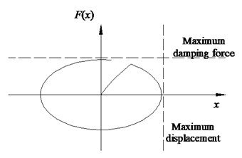 Characteristics of LVD: a) configuration, b) hysteresis curve