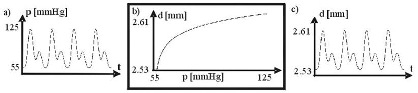 a) Arterial pressure, b) arterial wall transfer function p(t) vs. d(t), c) arterial diameter. 1 mm Hg = 133.3 N/m2