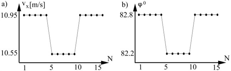 a) Axial DPW velocity, b) radial DPW by degree
