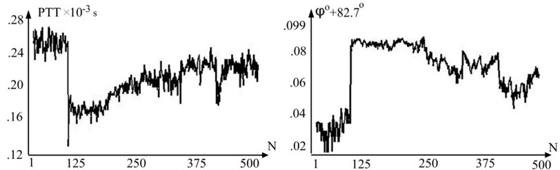 Representative variation of pulse wave transit time (PTT) and variation of radial velocity by degree in one subject throughout the test
