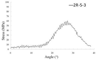 The maximum bending stresses in a mesh period of theoretic HGP at 10000 rpm