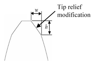 Modifications of gear tooth: a) parabolic crowning; b) tip relief