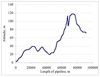 Altitude of oil transportation system
