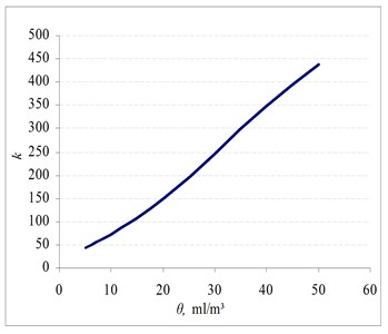Dependence of coefficient k on the  FLO-XL additive concentration