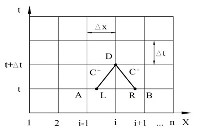 Scheme of determination of point parameters by characteristic method