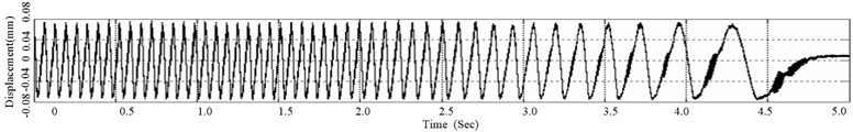 Time history of disc surface vibration signal when squeal occurs