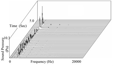Time-frequency characteristics  of sound pressure signal