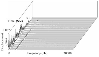 Time-frequency characteristics  of displacement signal