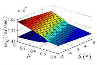 Evolutions of complex eigenvalues versus friction coefficient and incline angle of SRO