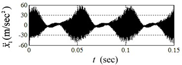 Transient responses of system due to disc SRO