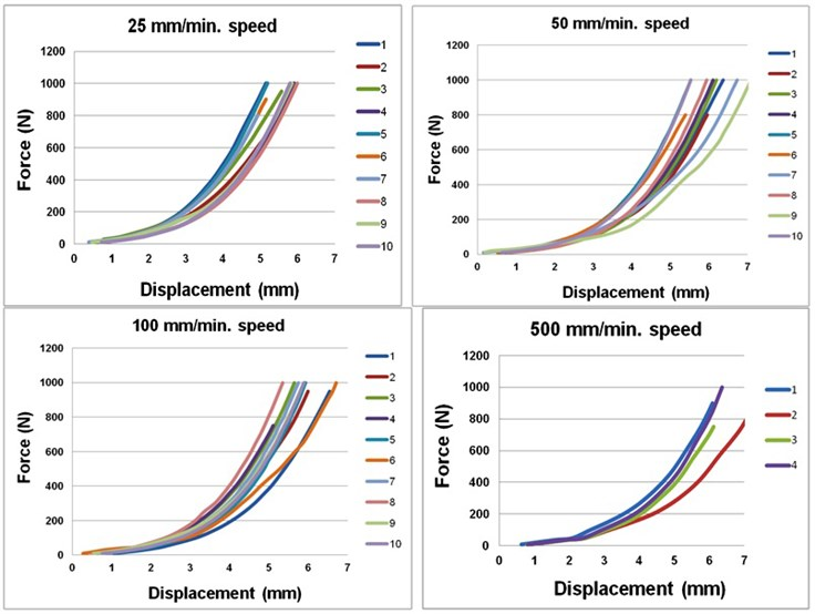 Talus displacement-force graphs when compressing the foot at different speeds