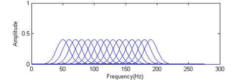Schematic of a combination wavelet construction