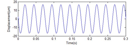 Result of two integrations realized by the presented integration wavelet
