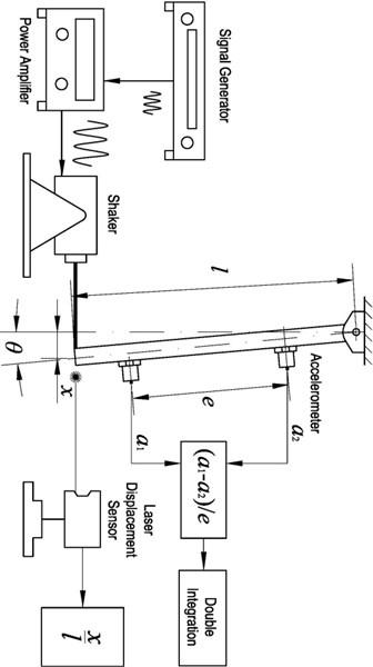 Schematic of angular oscillation measurement
