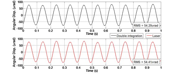 Angular acceleration measured by combination result of twin sensors